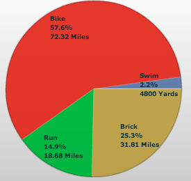 Distance Summary for the week of March 25-31, 2013