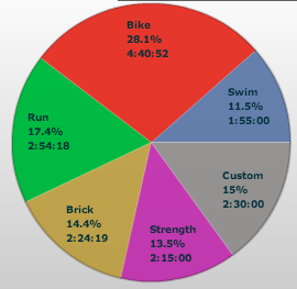 Duration Summary for the Week of March 25-31, 2013