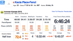 Ironman Kansas 70.3 - 2010 Race Results